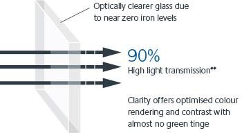 PureVue Glass Diagram